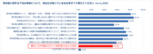 出典:2018年日本気象協会推進「熱中症ゼロへ」プロジェクト調べ