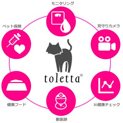 スマートねこトイレ『toletta2』がつくりあげるのは、ねこを取り囲むコト・モノをつなげたエコシステム