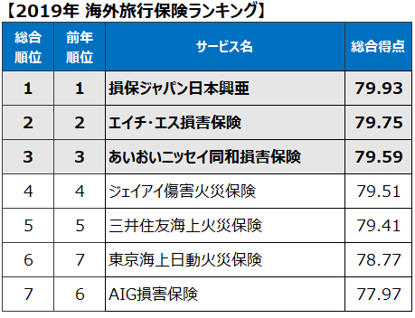 『海外旅行保険』は損保ジャパン日本興亜が7年連続で1位を獲得