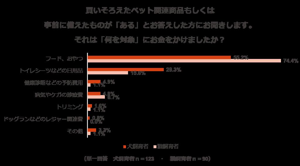 調査結果8:消費税増税02