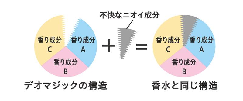 「デオマジック」のイメージ図1