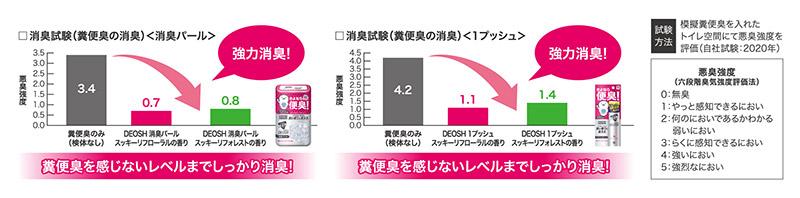 製品使用時の悪臭強度を評価する試験のイメージ