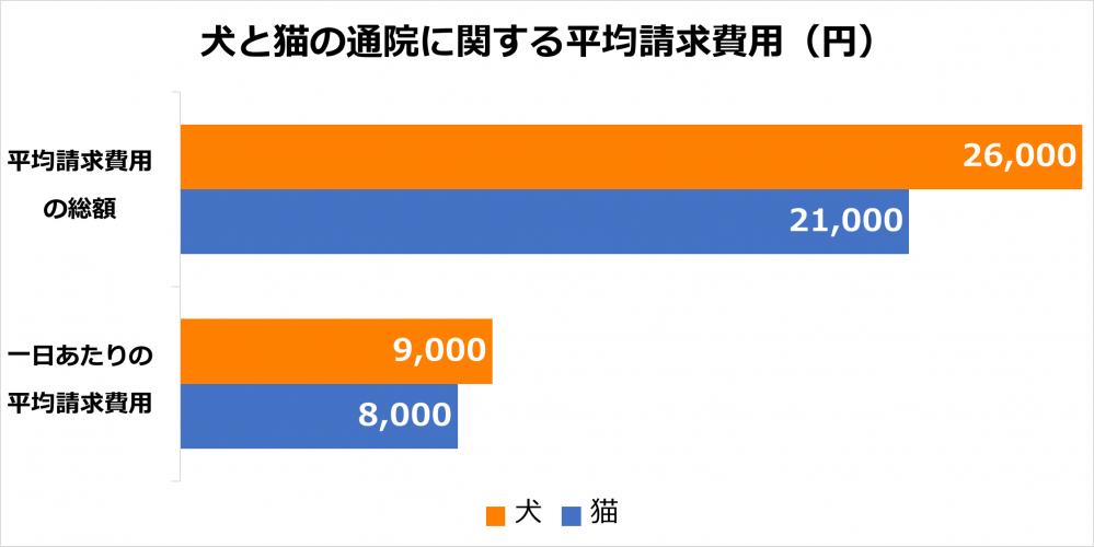 犬と猫の通院に関する平均請求費用(円)