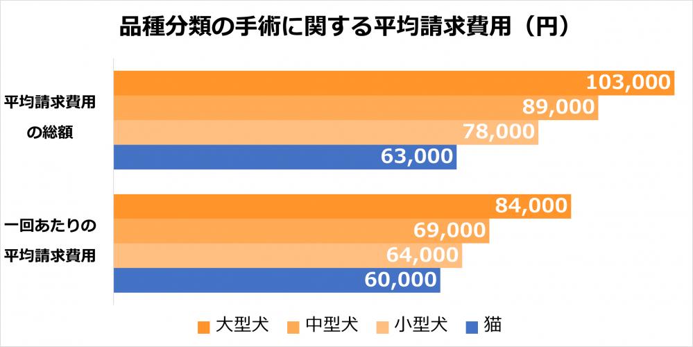 品種分類の手術に関する平均請求費用(円)