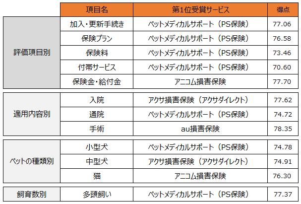 『ペット保険』ランキング総合1位は【ペットメディカルサポート(PS保険)】