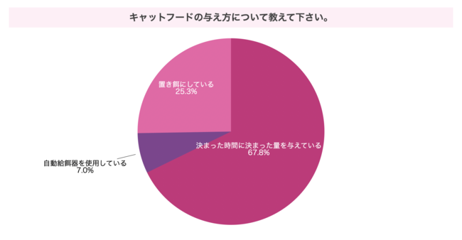 【ぽぽねこ】キャットフードに関する意識調査レポートを発表!