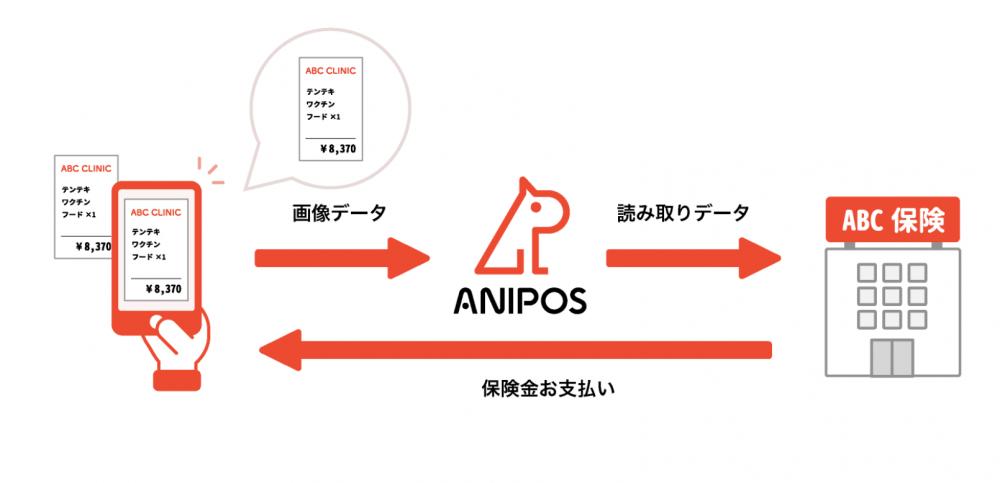 アニポスサービス内容