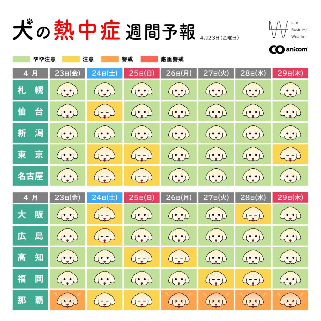 獣医師・気象予報士が犬のために開発した「犬の熱中症週間予報」配信開始!