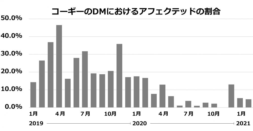 コーギーのDMにおけるアフェクテッドの割合