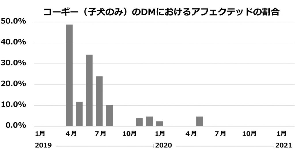 コーギー(子犬のみ)のDMにおけるアフェクテッドの割合