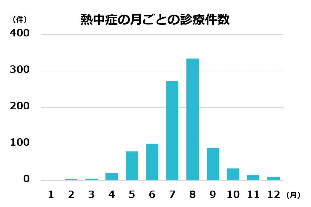 熱中症のピークは7~8月だが、GWや梅雨時期も要注意