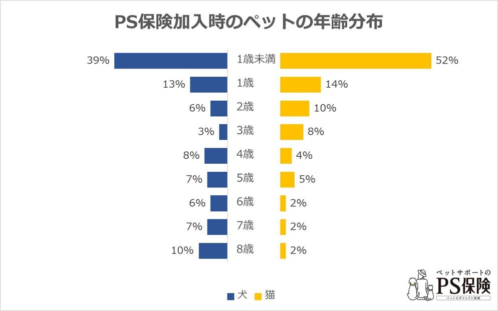 PS保険加入時のペットの年齢分布
